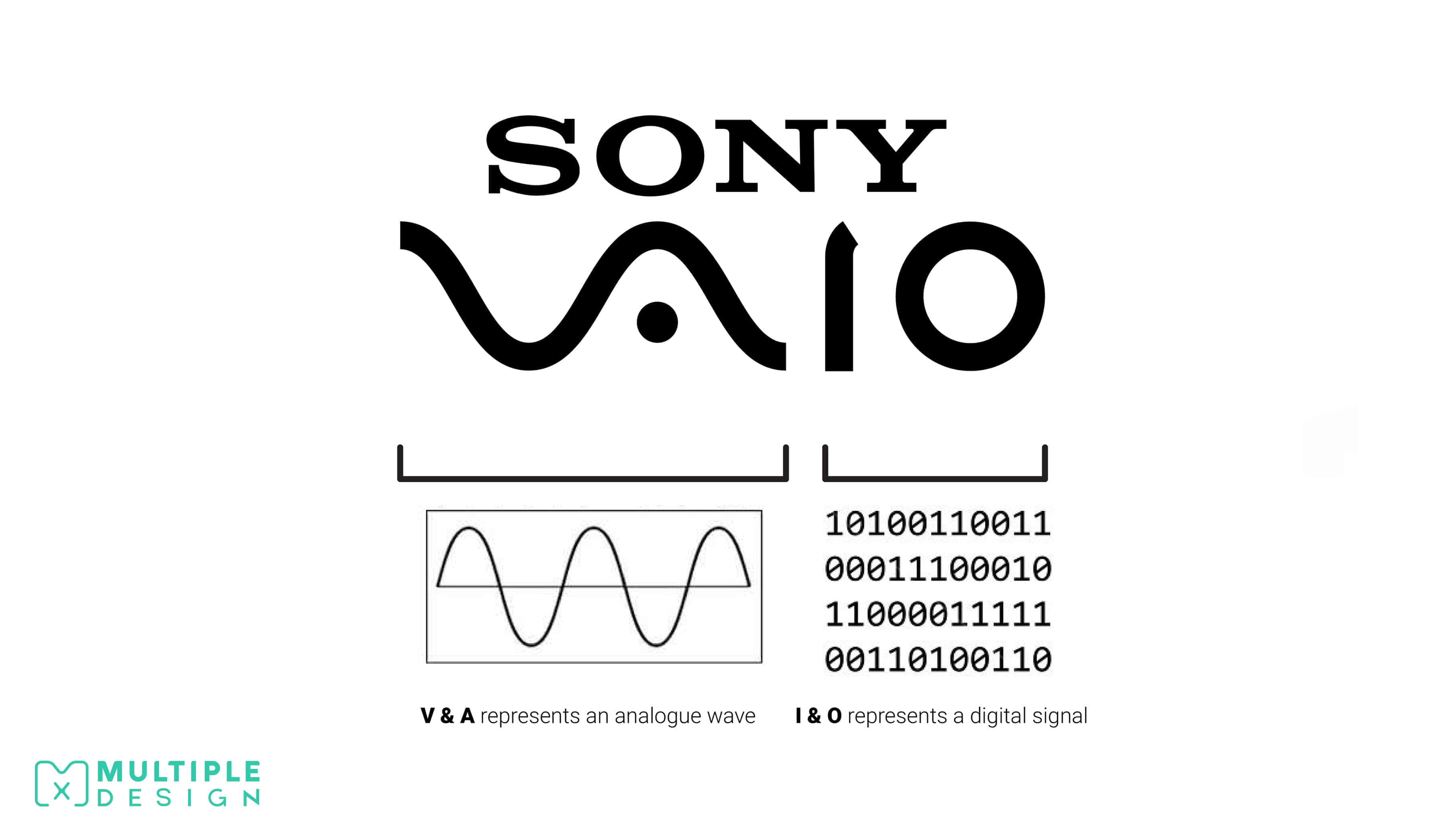 Sony Vaio Logo, V & A Analogue signal, I & O digital signal
