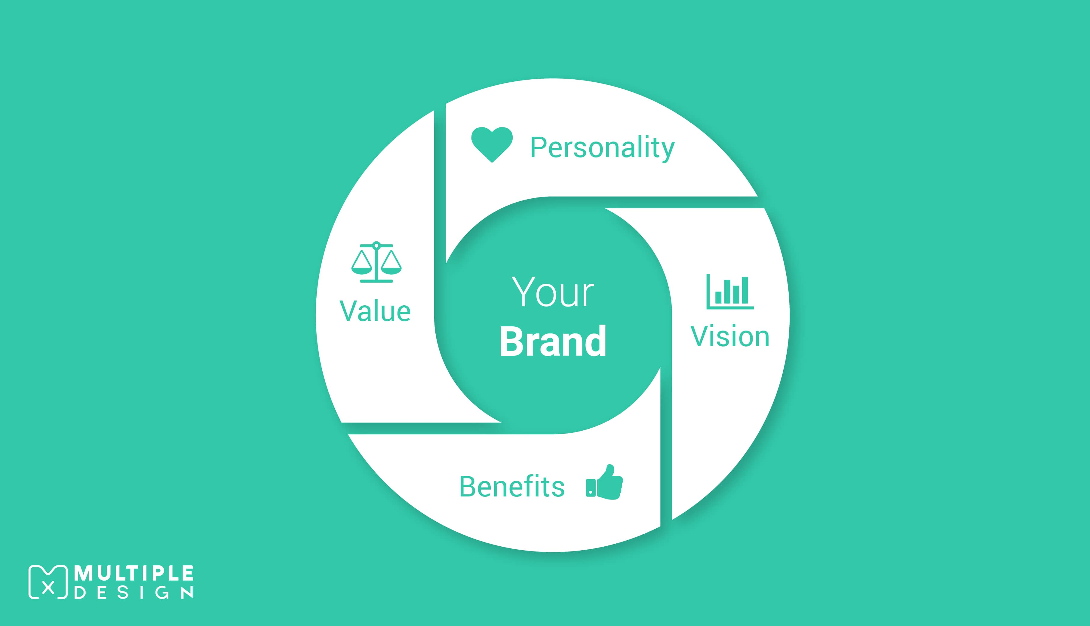 Your Brand - Personality, Vision, Value, Beneifits