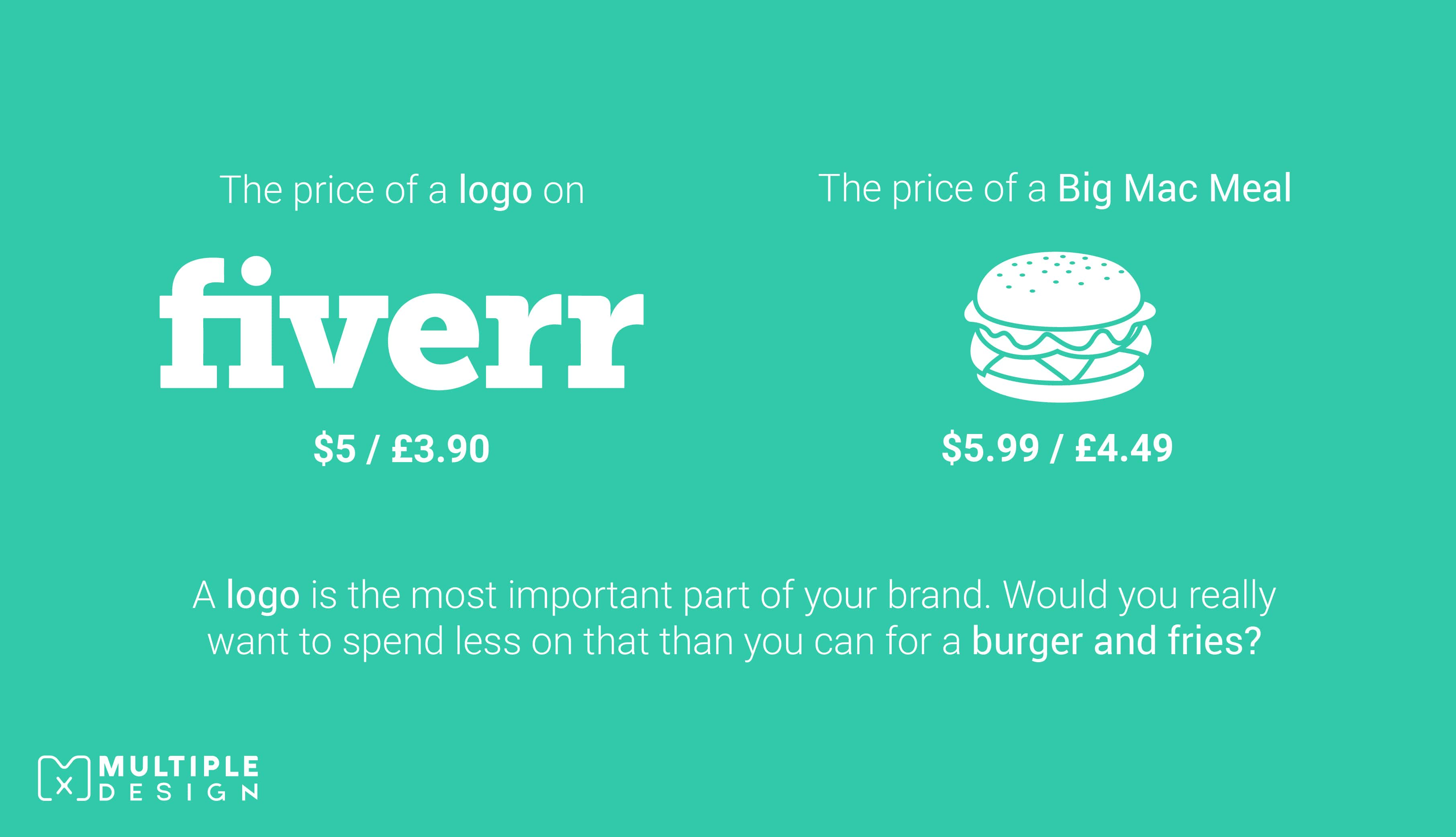 A logo is the most important part of your brand. Would you really want to spend less on it than you can for a burger and fries?