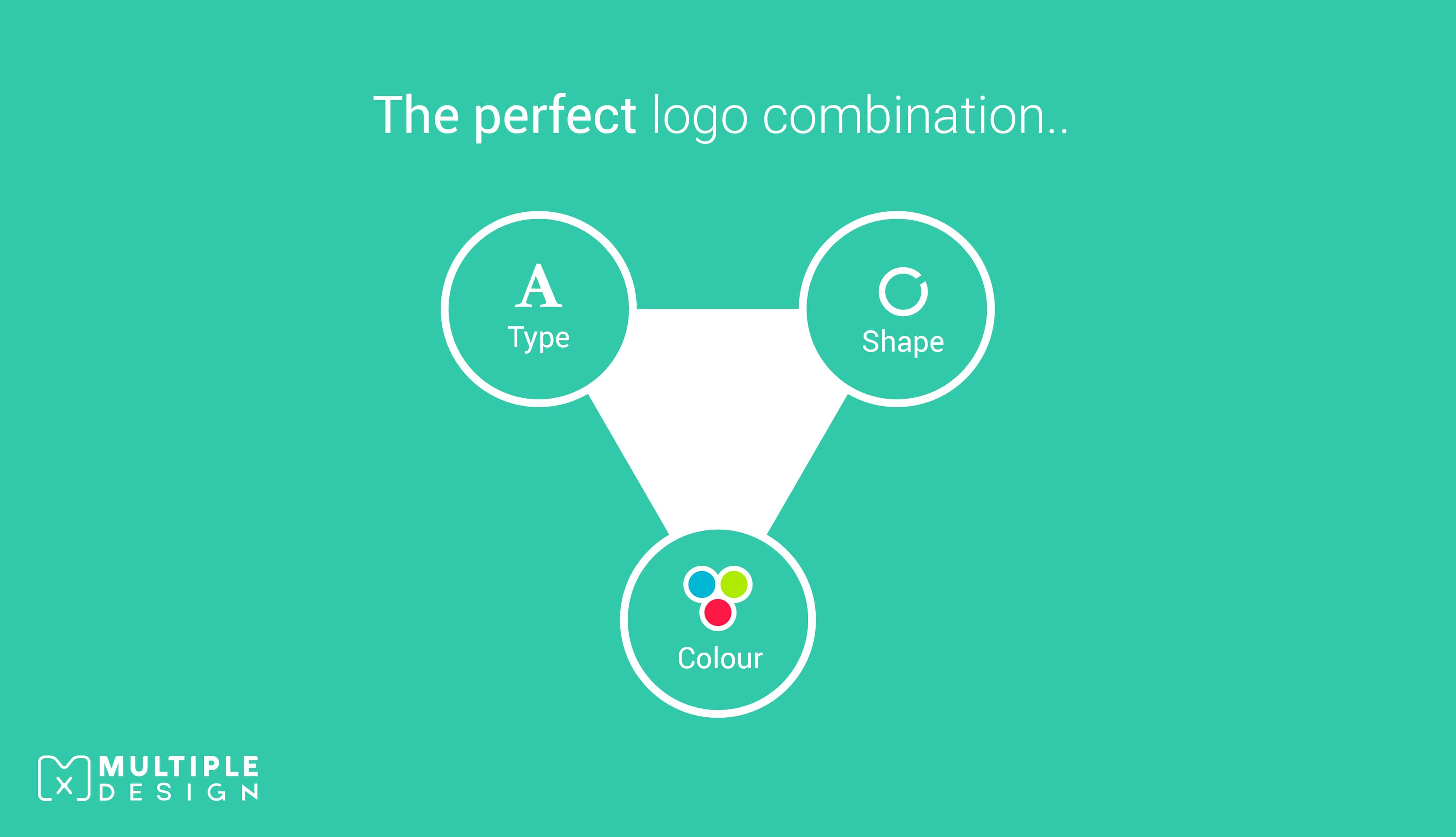 The perfect logo combination - shape, colour, type