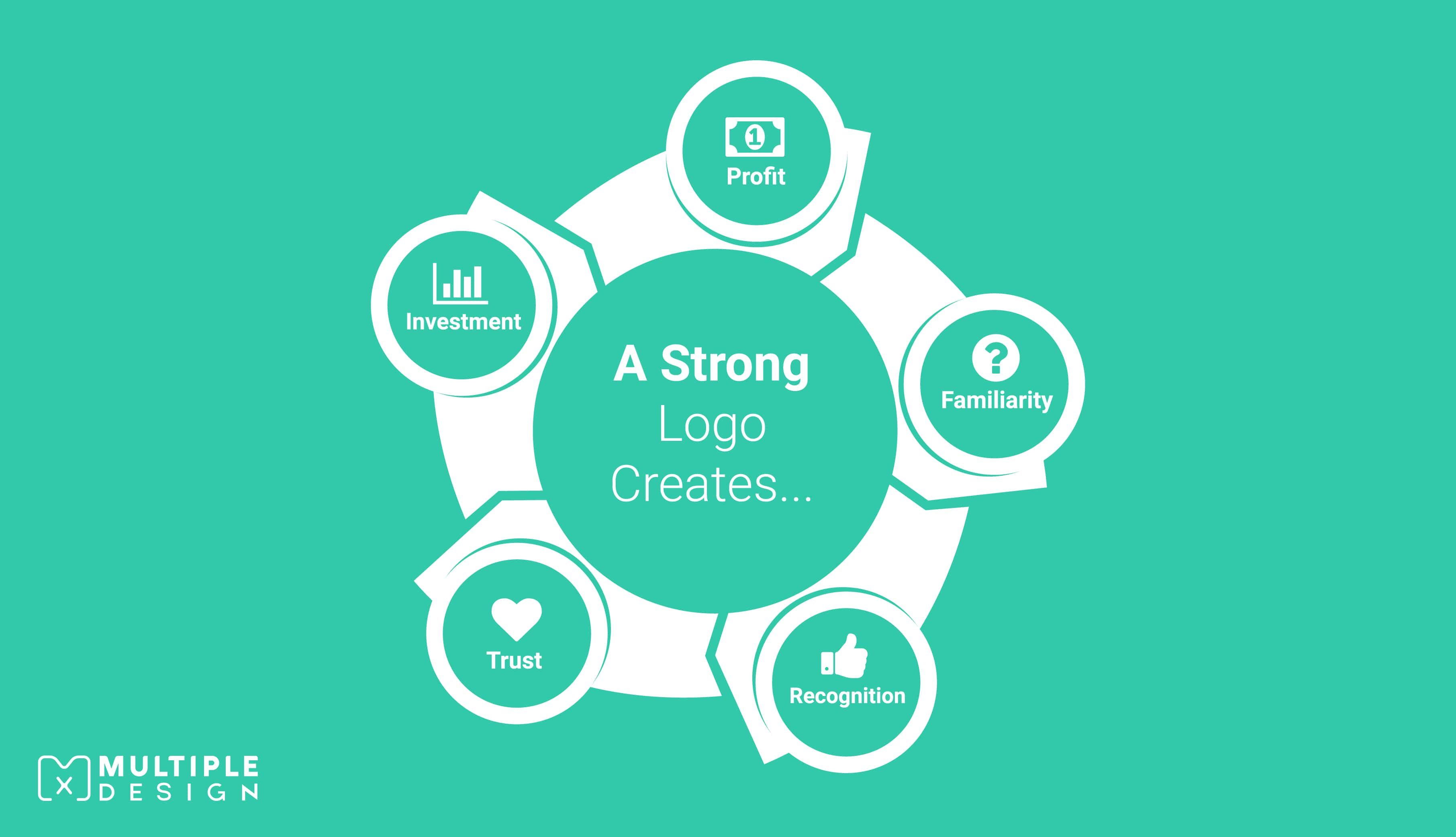 A strong logo creates, profit, familiarity, recognition, trust, investment
